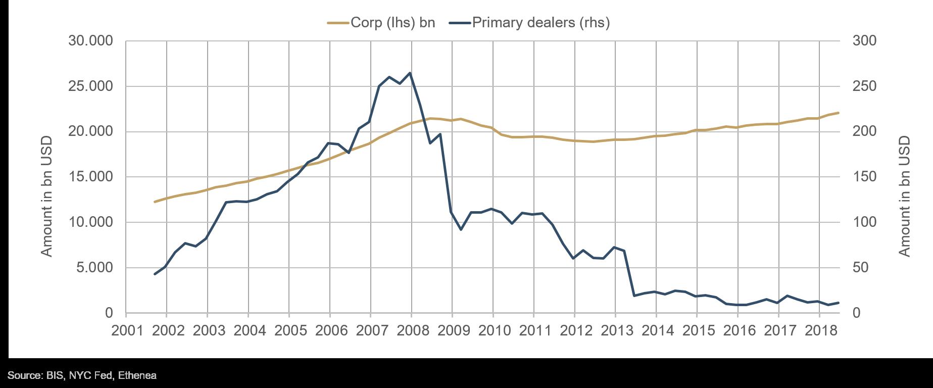 9c086d2f04 Grafico 1: andamento dei volumi dei portafogli di negoziazione dei primary  dealer e volume del mercato delle obbligazioni societarie in USD.